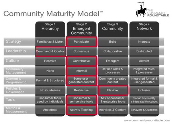 My rankings for DU in terms of the community maturity model.