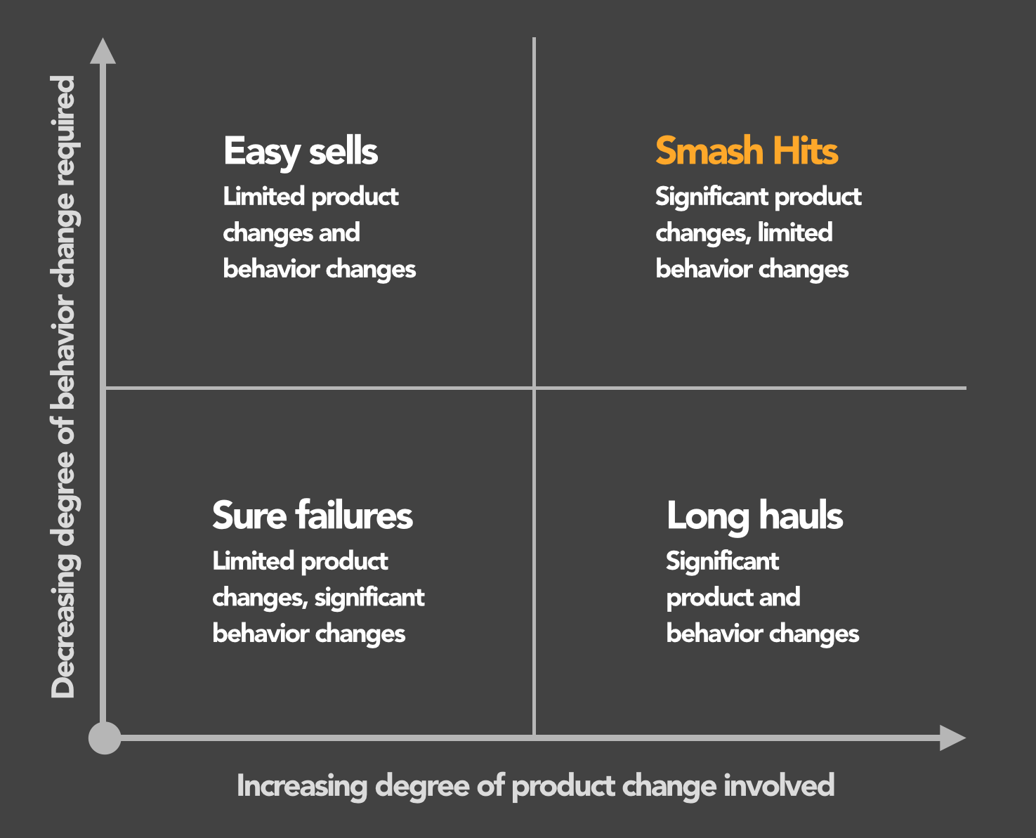 behavior/product change